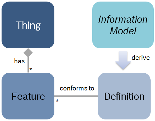 thing-feature-definition-model