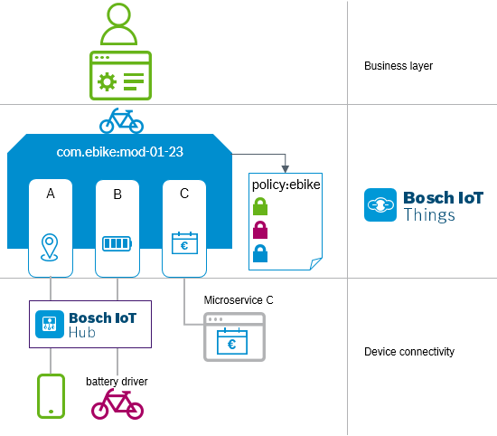 ebike deployment example