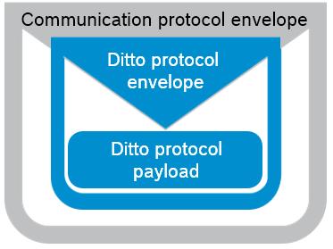 Eclipse Ditto Protocol