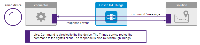 Bosch IoT Live Things Protocol