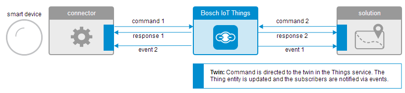 Bosch IoT Twin Things Protocol