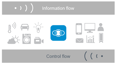 Bosch IoT Things - information flow